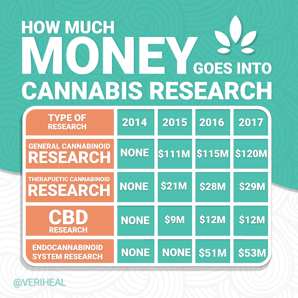 how-much-money-goes-into-cannabis-research