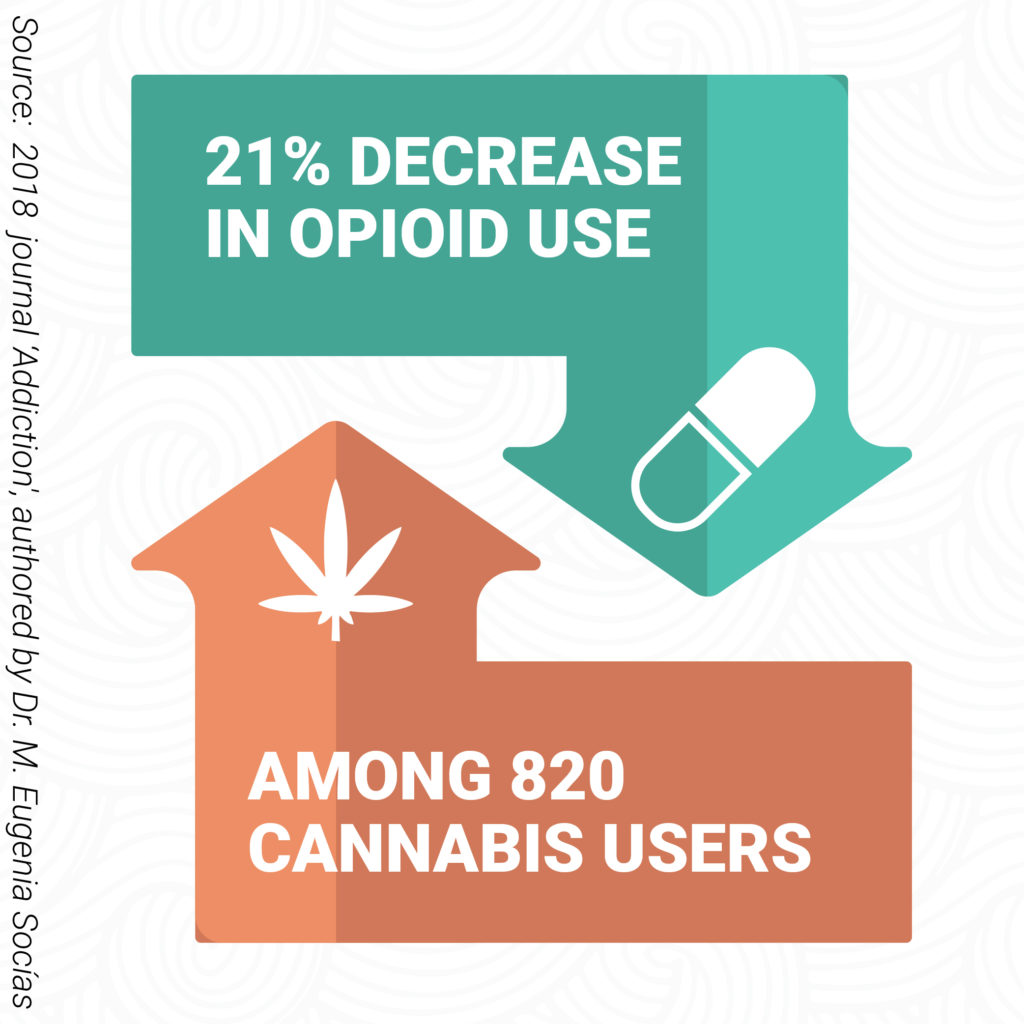 Opioid Dependence Reduced By MMJ