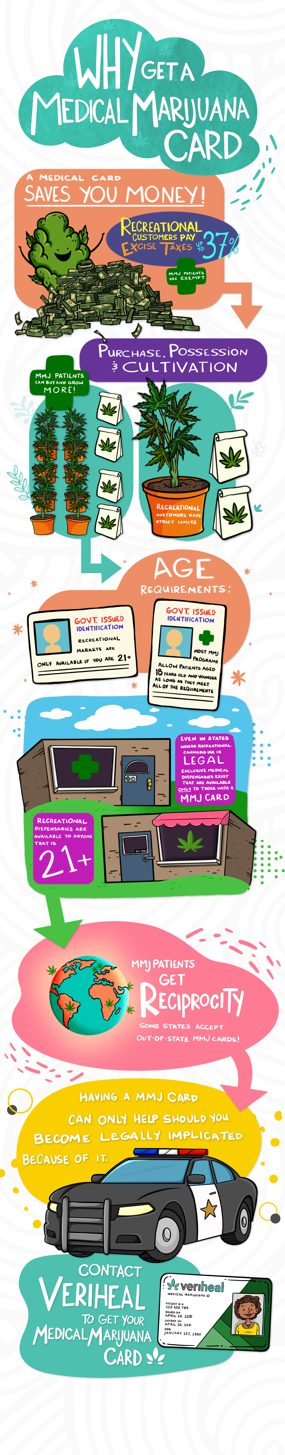 Veriheal Infographic - Why get a medical marijuana card