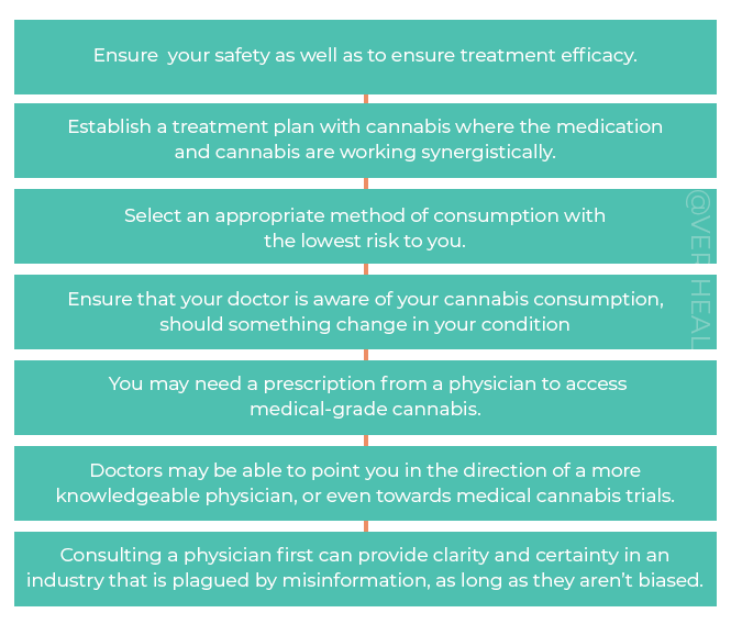 Why Consult a Physician Before Consuming Cannabis
