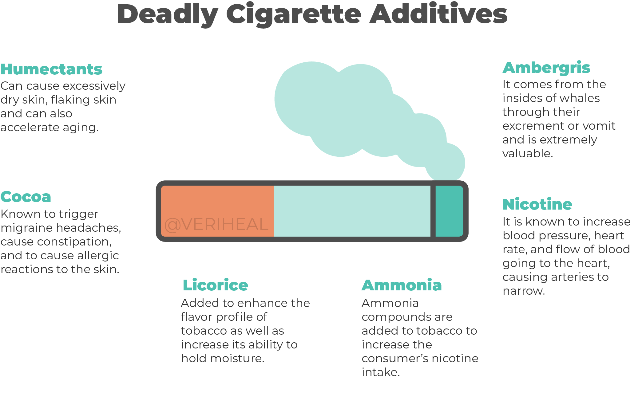 Deadly Cigarette Additives